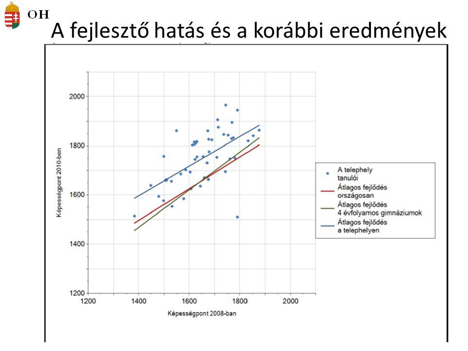 A fejlesztő hatás és a korábbi eredmények