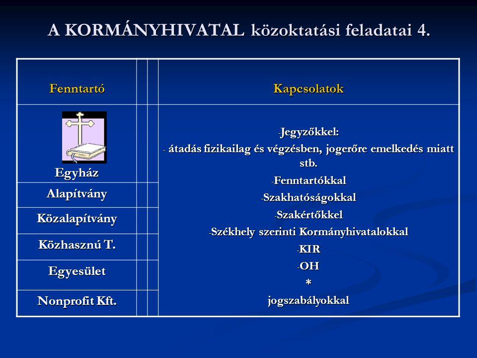 A KORMÁNYHIVATAL közoktatási feladatai 4. FenntartóKapcsolatok Egyház - Jegyzőkkel: - átadás fizikailag és végzésben, jogerőre emelkedés miatt stb. -