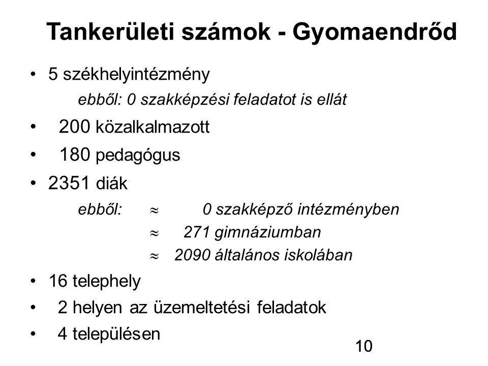 10 5 székhelyintézmény ebből: 0 szakképzési feladatot is ellát 200 közalkalmazott 180 pedagógus 2351 diák ebből:  0 szakképző intézményben  271 gimn