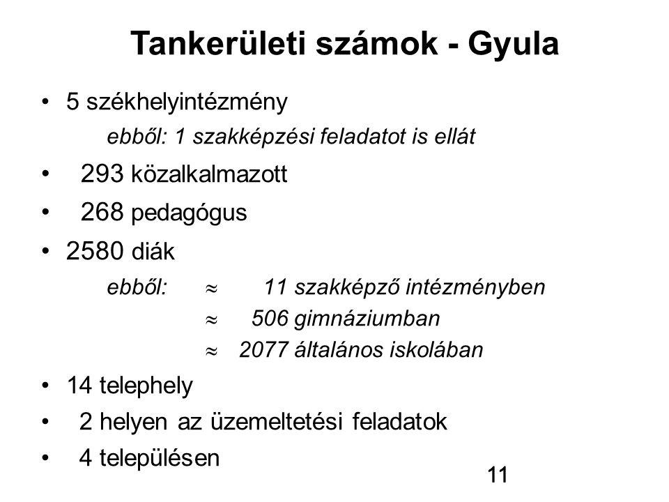 11 5 székhelyintézmény ebből: 1 szakképzési feladatot is ellát 293 közalkalmazott 268 pedagógus 2580 diák ebből:  11 szakképző intézményben  506 gim