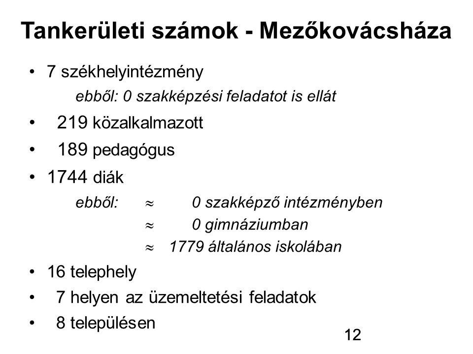 12 7 székhelyintézmény ebből: 0 szakképzési feladatot is ellát 219 közalkalmazott 189 pedagógus 1744 diák ebből:  0 szakképző intézményben  0 gimnáz