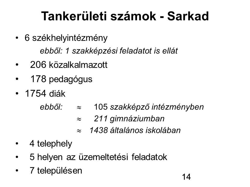 14 6 székhelyintézmény ebből: 1 szakképzési feladatot is ellát 206 közalkalmazott 178 pedagógus 1754 diák ebből:  105 szakképző intézményben  211 gi