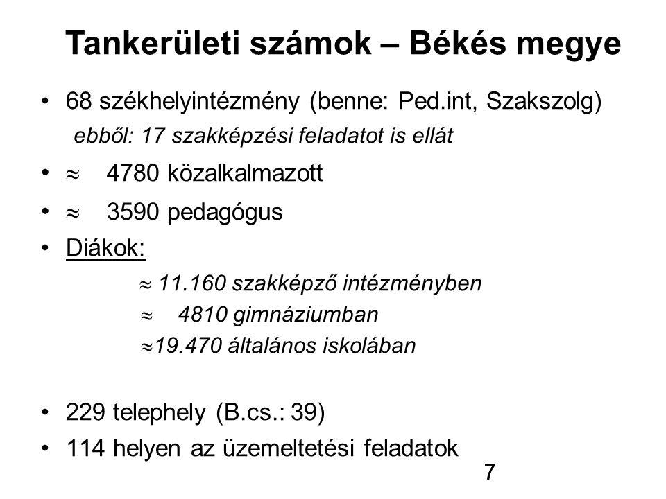 8 28 székhelyintézmény (benne: Ped.int, Szakszolg) ebből: 14 szakképzési feladatot is ellát  3000 közalkalmazott  2000 pedagógus  19.400 diák ebből:  11.000 szakképző intézményben  2900 gimnáziumban  5500 általános iskolában 127 telephely (B.cs.: 39) 80 helyen az üzemeltetési feladatok 27 településen Tankerületi számok - Békéscsaba 8