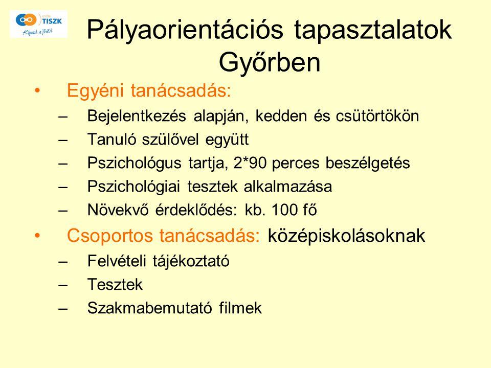 Pályaorientációs tapasztalatok Győrben Egyéni tanácsadás: –Bejelentkezés alapján, kedden és csütörtökön –Tanuló szülővel együtt –Pszichológus tartja,