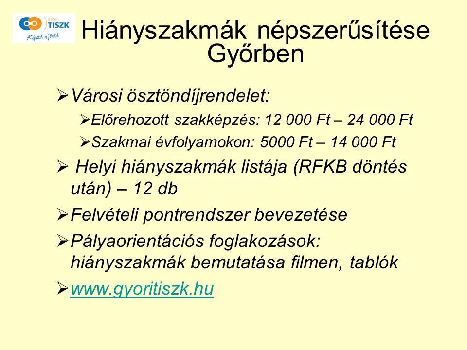 Hiányszakmák népszerűsítése Győrben  Városi ösztöndíjrendelet:  Előrehozott szakképzés: 12 000 Ft – 24 000 Ft  Szakmai évfolyamokon: 5000 Ft – 14 0