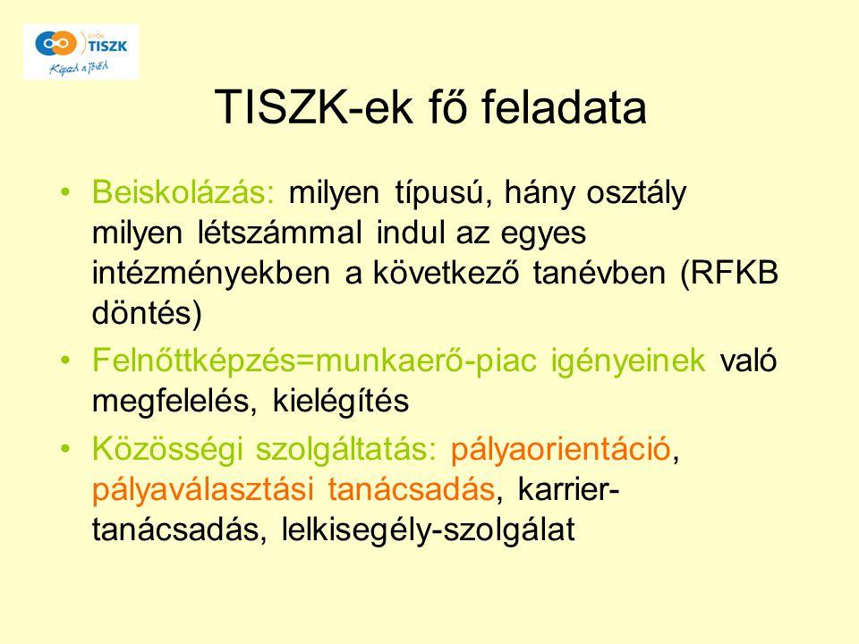 TISZK-ek fő feladata Beiskolázás: milyen típusú, hány osztály milyen létszámmal indul az egyes intézményekben a következő tanévben (RFKB döntés) Felnő
