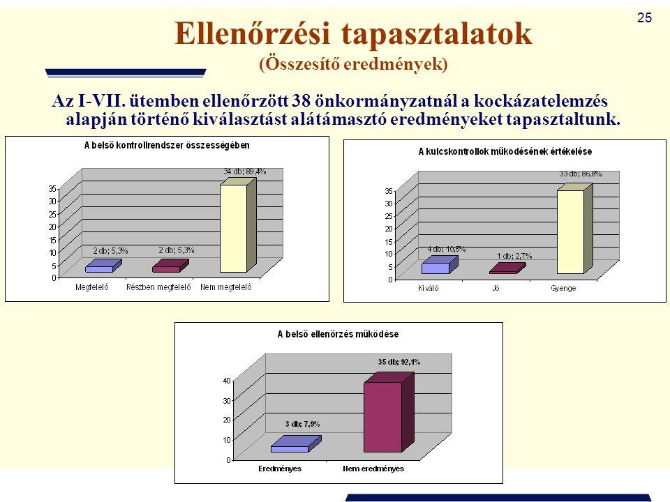 25 Ellenőrzési tapasztalatok (Összesítő eredmények) Az I-VII. ütemben ellenőrzött 38 önkormányzatnál a kockázatelemzés alapján történő kiválasztást al