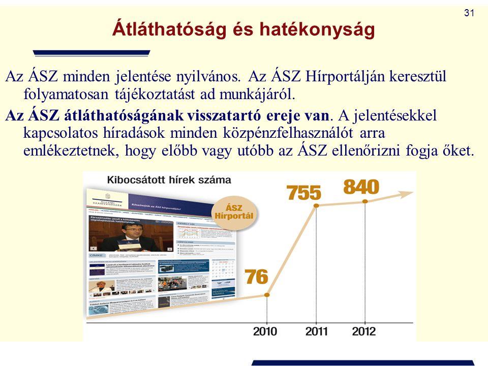 31 Átláthatóság és hatékonyság Az ÁSZ minden jelentése nyilvános. Az ÁSZ Hírportálján keresztül folyamatosan tájékoztatást ad munkájáról. Az ÁSZ átlát