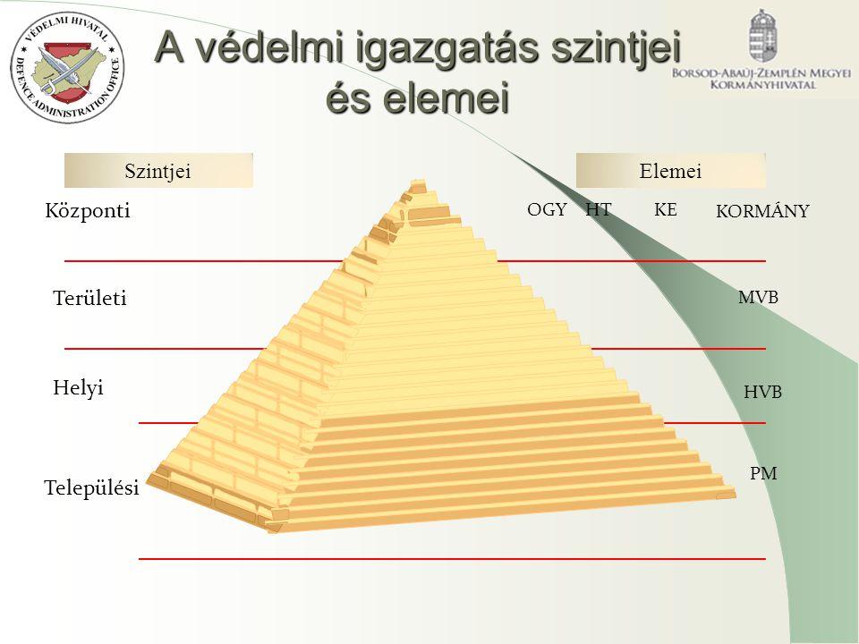 A védelmi igazgatás szintjei és elemei Központi Területi Helyi SzintjeiElemei Települési OGYHTKE KORMÁNY MVB HVB PM