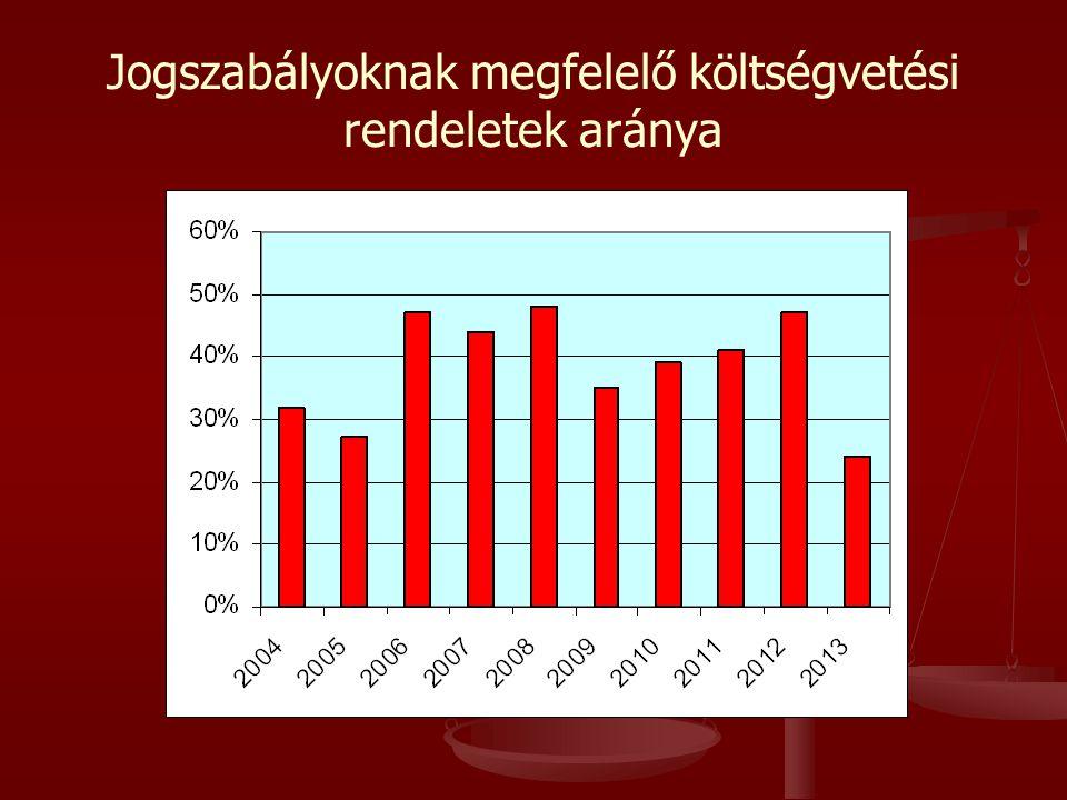 Jogszabályoknak megfelelő költségvetési rendeletek aránya