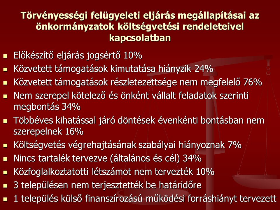 Törvényességi felügyeleti eljárás megállapításai az önkormányzatok költségvetési rendeleteivel kapcsolatban Előkészítő eljárás jogsértő 10% Előkészítő eljárás jogsértő 10% Közvetett támogatások kimutatása hiányzik 24% Közvetett támogatások kimutatása hiányzik 24% Közvetett támogatások részletezettsége nem megfelelő 76% Közvetett támogatások részletezettsége nem megfelelő 76% Nem szerepel kötelező és önként vállalt feladatok szerinti megbontás 34% Nem szerepel kötelező és önként vállalt feladatok szerinti megbontás 34% Többéves kihatással járó döntések évenkénti bontásban nem szerepelnek 16% Többéves kihatással járó döntések évenkénti bontásban nem szerepelnek 16% Költségvetés végrehajtásának szabályai hiányoznak 7% Költségvetés végrehajtásának szabályai hiányoznak 7% Nincs tartalék tervezve (általános és cél) 34% Nincs tartalék tervezve (általános és cél) 34% Közfoglalkoztatotti létszámot nem tervezték 10% Közfoglalkoztatotti létszámot nem tervezték 10% 3 településen nem terjesztették be határidőre 3 településen nem terjesztették be határidőre 1 település külső finanszírozású működési forráshiányt tervezett 1 település külső finanszírozású működési forráshiányt tervezett