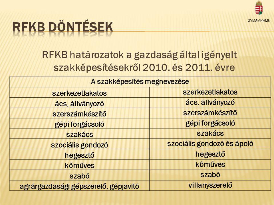 RFKB határozatok a gazdaság által igényelt szakképesítésekről 2010.