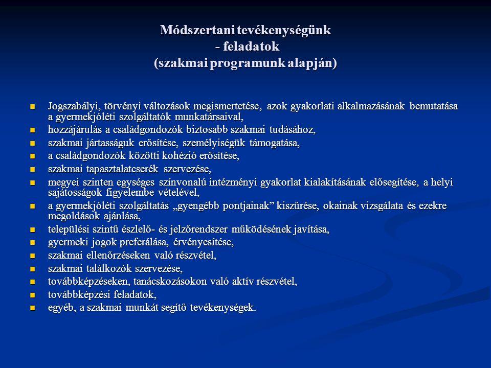 Módszertani tevékenységünk - feladatok (szakmai programunk alapján) Jogszabályi, törvényi változások megismertetése, azok gyakorlati alkalmazásának be