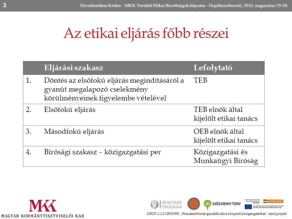 """Az etikai eljárás főbb részei ÁROP-2.2.5-2008-0001 """"Humánerőforrás-gazdálkodás a központi közigazgatásban"""" című projekt Hivatásetikai Kódex - MKK Terü"""