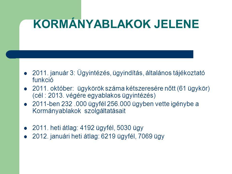 KORMÁNYABLAKOK JELENE 2011. január 3: Ügyintézés, ügyindítás, általános tájékoztató funkció 2011. október: ügykörök száma kétszeresére nőtt (61 ügykör