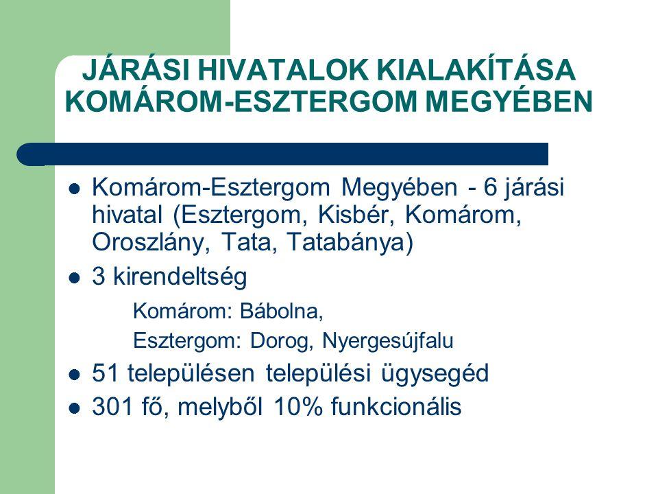 JÁRÁSI HIVATALOK KIALAKÍTÁSA KOMÁROM-ESZTERGOM MEGYÉBEN Komárom-Esztergom Megyében - 6 járási hivatal (Esztergom, Kisbér, Komárom, Oroszlány, Tata, Ta