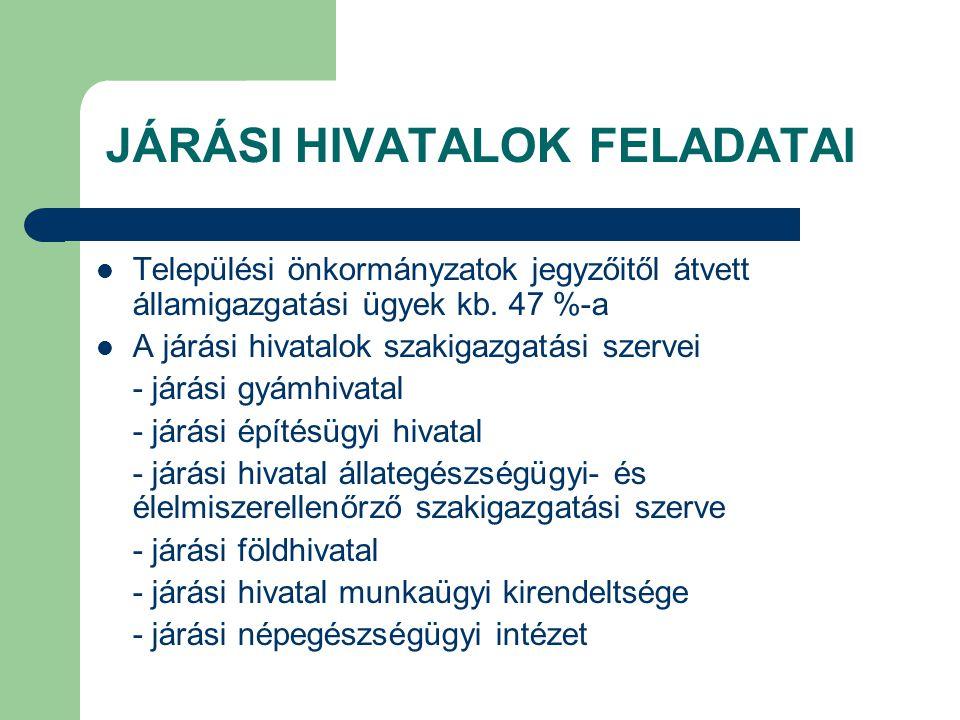 JÁRÁSI HIVATALOK FELADATAI Települési önkormányzatok jegyzőitől átvett államigazgatási ügyek kb. 47 %-a A járási hivatalok szakigazgatási szervei - já