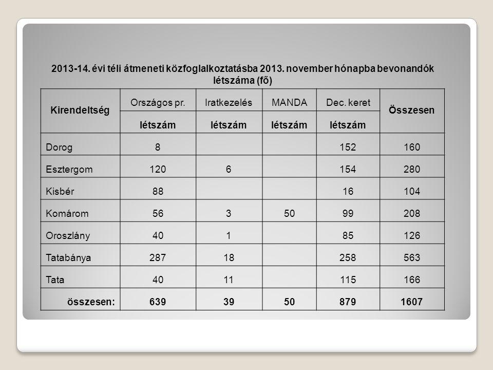 2013-14.évi téli átmeneti közfoglalkoztatásba 2013.