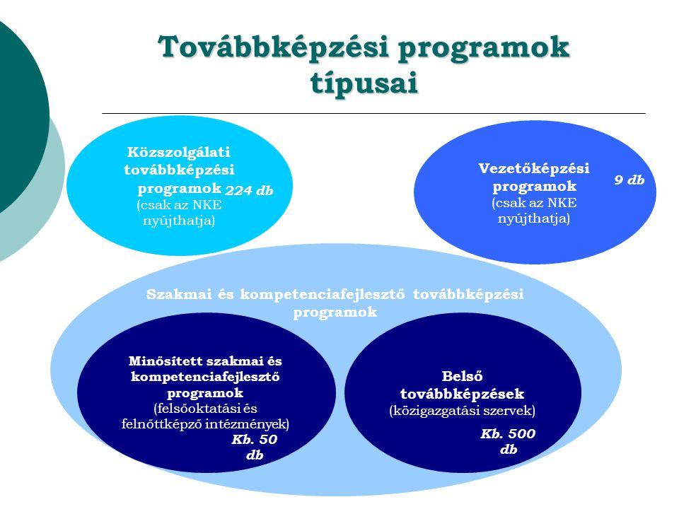 Továbbképzési programok típusai Közszolgálati továbbképzési programok (csak az NKE nyújthatja) Szakmai és kompetenciafejlesztő továbbképzési programok Minősített szakmai és kompetenciafejlesztő programok (felsőoktatási és felnőttképző intézmények) Belső továbbképzések (közigazgatási szervek) Vezetőképzési programok (csak az NKE nyújthatja) 9 db 224 db Kb.