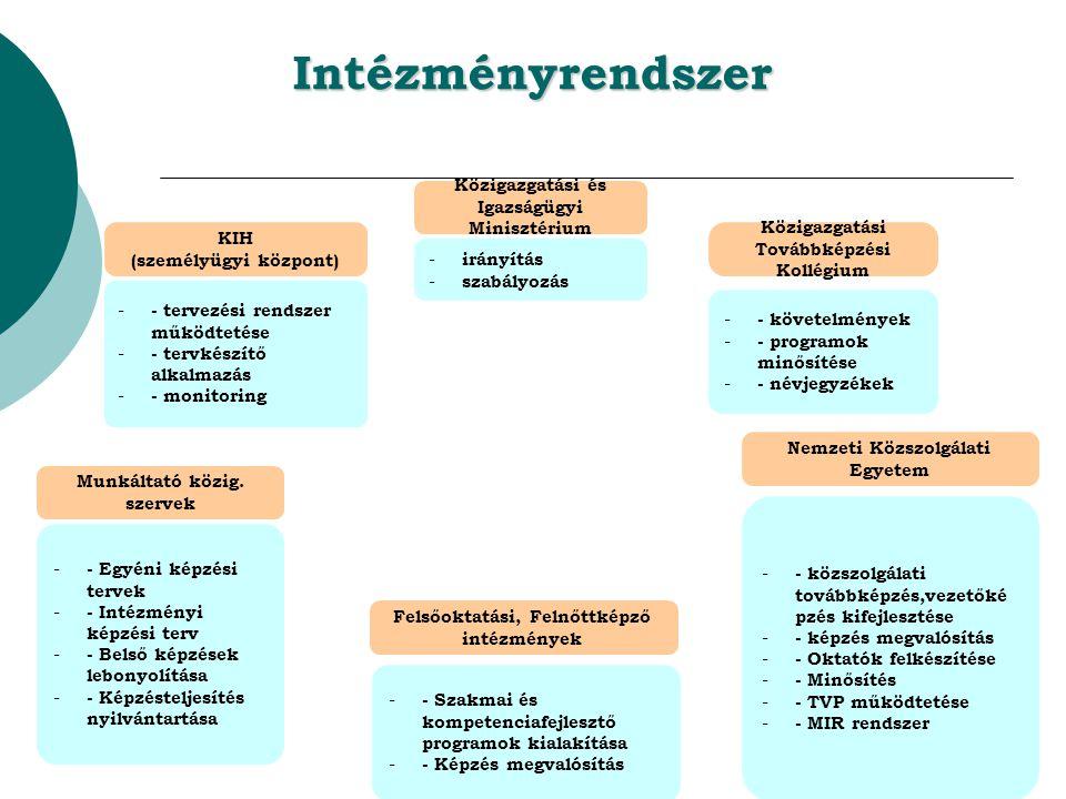 Intézményrendszer Közigazgatási és Igazságügyi Minisztérium - irányítás - szabályozás Közigazgatási Továbbképzési Kollégium - - követelmények - - programok minősítése - - névjegyzékek KIH (személyügyi központ) - - tervezési rendszer működtetése - - tervkészítő alkalmazás - - monitoring - - közszolgálati továbbképzés,vezetőké pzés kifejlesztése - - képzés megvalósítás - - Oktatók felkészítése - - Minősítés - - TVP működtetése - - MIR rendszer Nemzeti Közszolgálati Egyetem Felsőoktatási, Felnőttképző intézmények - - Szakmai és kompetenciafejlesztő programok kialakítása - - Képzés megvalósítás Munkáltató közig.