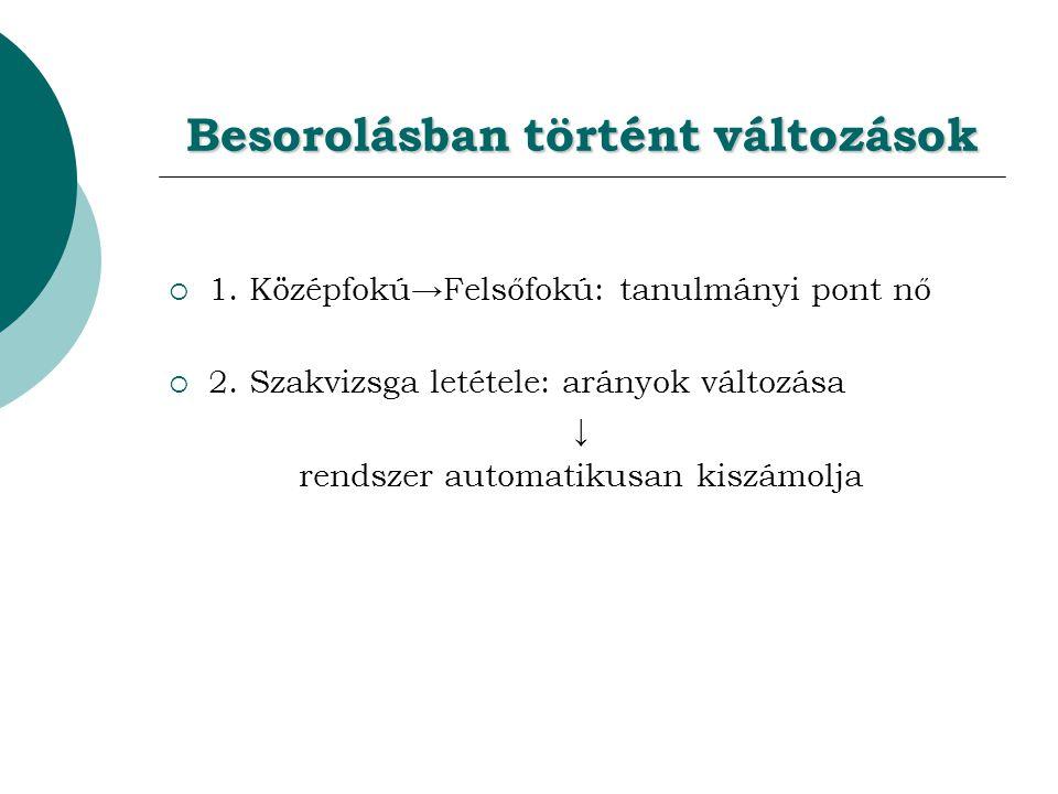 Besorolásban történt változások  1.Középfokú→Felsőfokú: tanulmányi pont nő  2.