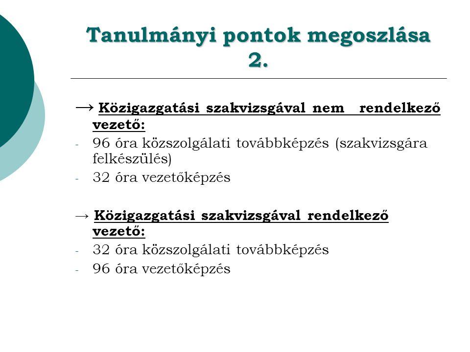 Tanulmányi pontok megoszlása 2.