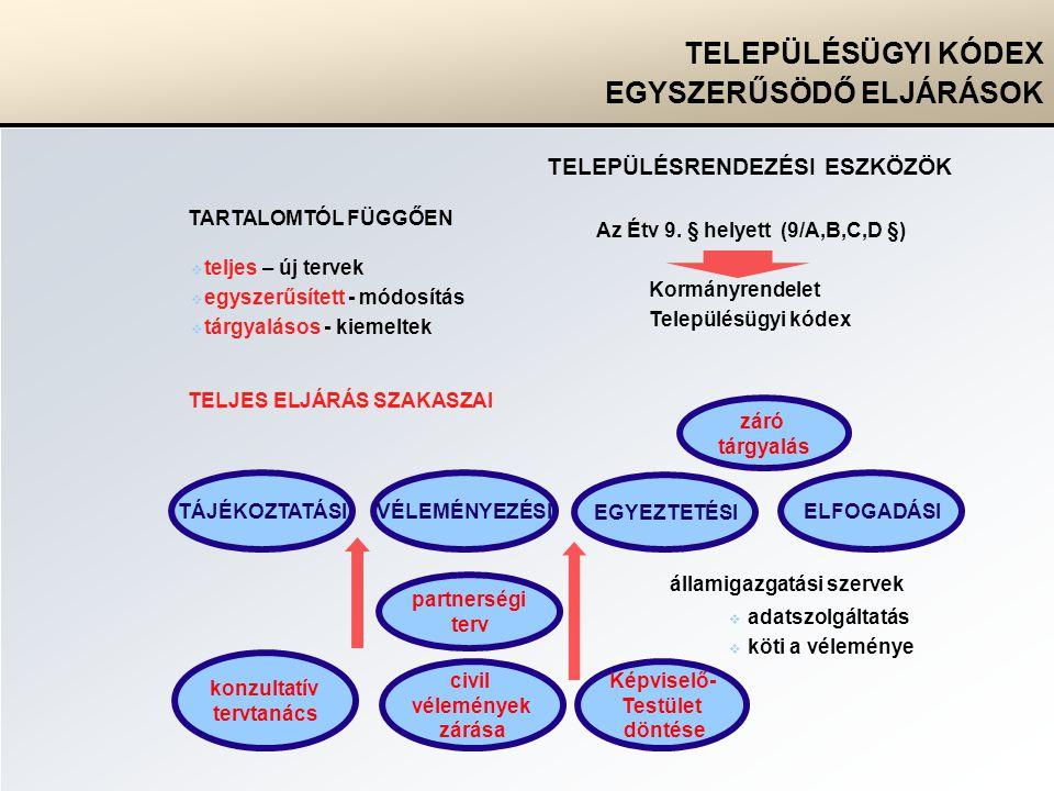 TELEPÜLÉSÜGYI KÓDEX EGYSZERŰSÖDŐ ELJÁRÁSOK TELEPÜLÉSRENDEZÉSI ESZKÖZÖK államigazgatási szervek Az Étv 9.