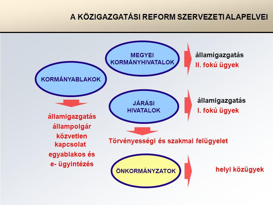 MEGYEI KORMÁNYHIVATALOK JÁRÁSI HIVATALOK KORMÁNYABLAKOK államigazgatás II.