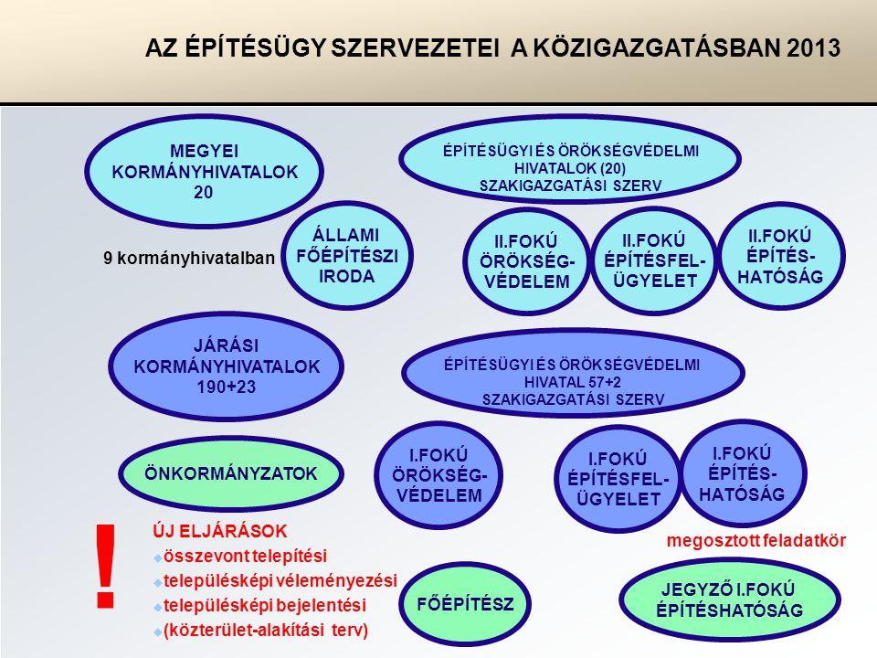 MEGYEI KORMÁNYHIVATALOK 20 JÁRÁSI KORMÁNYHIVATALOK 190+23 ÖNKORMÁNYZATOK II.FOKÚ ÖRÖKSÉG- VÉDELEM ÉPÍTÉSÜGYI ÉS ÖRÖKSÉGVÉDELMI HIVATALOK (20) SZAKIGAZGATÁSI SZERV ÁLLAMI FŐÉPÍTÉSZI IRODA II.FOKÚ ÉPÍTÉSFEL- ÜGYELET II.FOKÚ ÉPÍTÉS- HATÓSÁG I.FOKÚ ÖRÖKSÉG- VÉDELEM FŐÉPÍTÉSZ I.FOKÚ ÉPÍTÉSFEL- ÜGYELET I.FOKÚ ÉPÍTÉS- HATÓSÁG ÉPÍTÉSÜGYI ÉS ÖRÖKSÉGVÉDELMI HIVATAL 57+2 SZAKIGAZGATÁSI SZERV JEGYZŐ I.FOKÚ ÉPÍTÉSHATÓSÁG megosztott feladatkör 9 kormányhivatalban ÚJ ELJÁRÁSOK  összevont telepítési  településképi véleményezési  településképi bejelentési  (közterület-alakítási terv) .