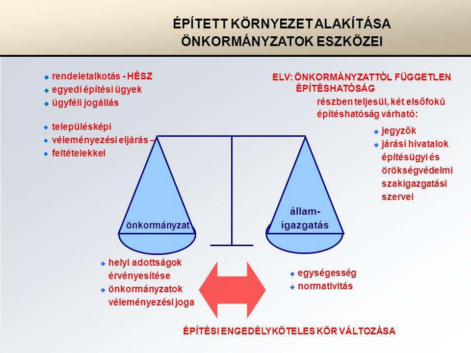 önkormányzat állam- igazgatás ÉPÍTETT KÖRNYEZET ALAKÍTÁSA ÖNKORMÁNYZATOK ESZKÖZEI részben teljesül, két elsőfokú építéshatóság várható:  helyi adottságok érvényesítése  önkormányzatok véleményezési joga  rendeletalkotás - HÉSZ  egyedi építési ügyek  ügyféli jogállás  egységesség  normativitás ELV: ÖNKORMÁNYZATTÓL FÜGGETLEN ÉPÍTÉSHATÓSÁG ÉPÍTÉSI ENGEDÉLYKÖTELES KÖR VÁLTOZÁSA  jegyzők  járási hivatalok építésügyi és örökségvédelmi szakigazgatási szervei településképi véleményezési eljárás – feltételekkel