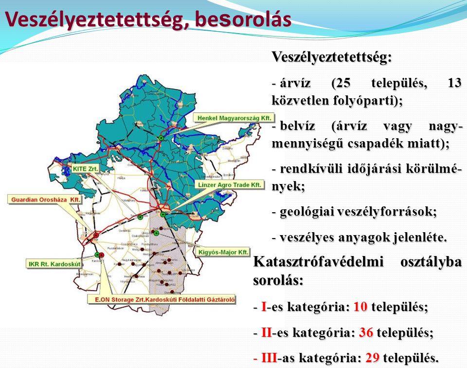 Veszélyeztetettség, be s orolás Veszélyeztetettség: - árvíz (25 település, 13 közvetlen folyóparti); - belvíz (árvíz vagy nagy- mennyiségű csapadék mi