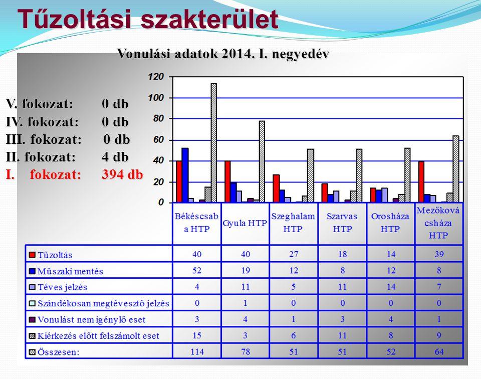 Tűzoltási szakterület V. fokozat:0 db IV. fokozat: 0 db III. fokozat: 0 db II. fokozat:4 db I.fokozat:394 db Vonulási adatok 2014. I. negyedév
