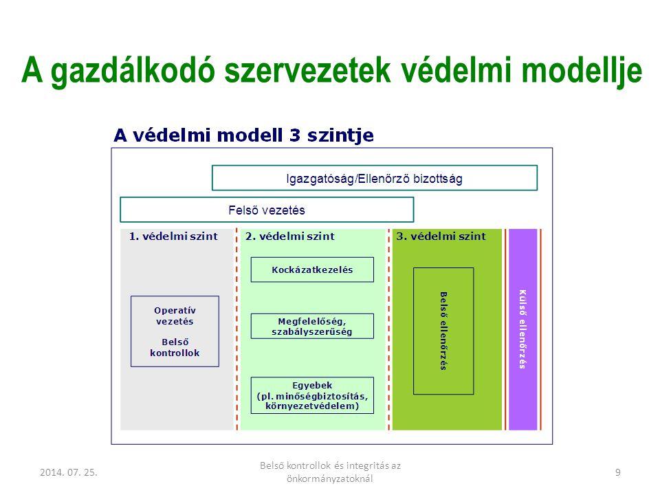 2014. 07. 25. Belső kontrollok és integritás az önkormányzatoknál 9 A gazdálkodó szervezetek védelmi modellje