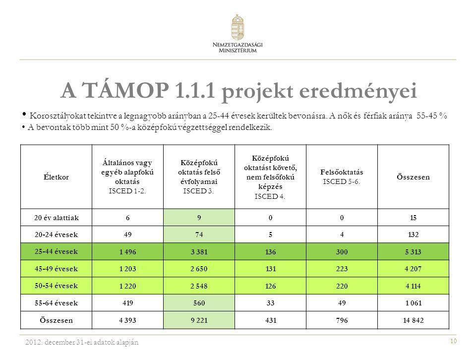 10 A TÁMOP 1.1.1 projekt eredményei Életkor Általános vagy egyéb alapfokú oktatás ISCED 1-2. Középfokú oktatás felső évfolyamai ISCED 3. Középfokú okt