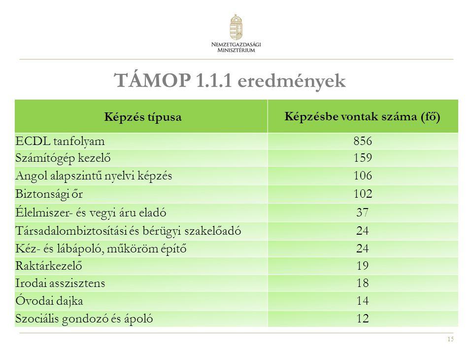 15 TÁMOP 1.1.1 eredmények Képzés típusaKépzésbe vontak száma (fő) ECDL tanfolyam856 Számítógép kezelő159 Angol alapszintű nyelvi képzés106 Biztonsági