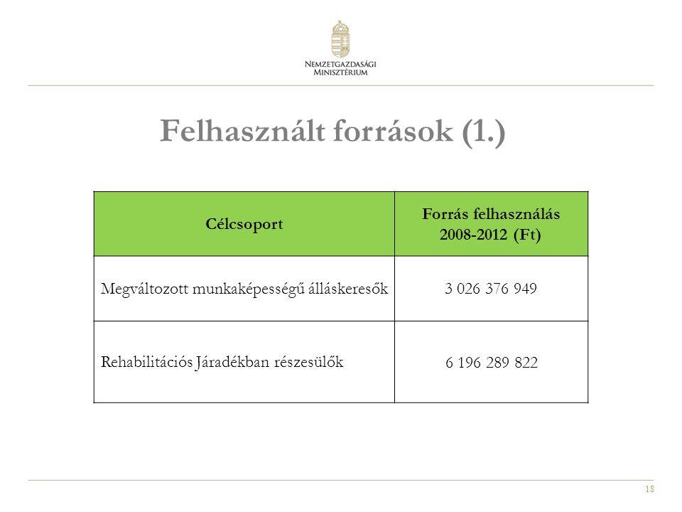 18 Felhasznált források (1.) Célcsoport Forrás felhasználás 2008-2012 (Ft) Megváltozott munkaképességű álláskeresők3 026 376 949 Rehabilitációs Járadékban részesülők 6 196 289 822