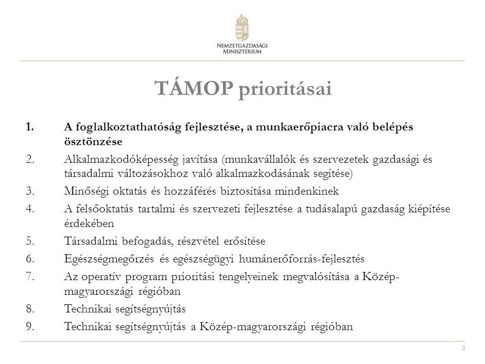 3 TÁMOP prioritásai 1.A foglalkoztathatóság fejlesztése, a munkaerőpiacra való belépés ösztönzése 2.Alkalmazkodóképesség javítása (munkavállalók és sz