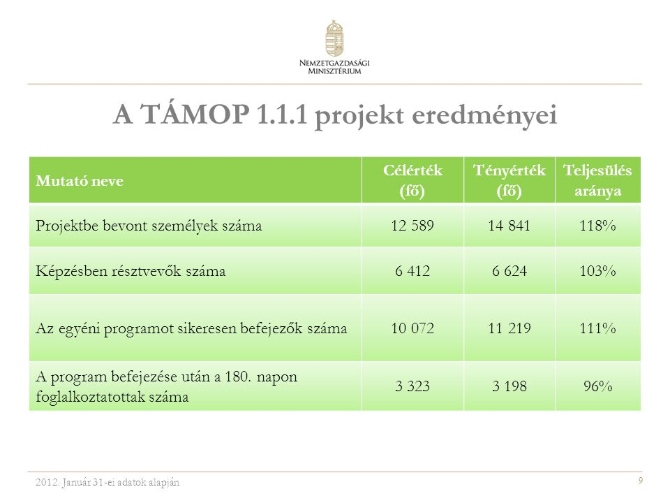 9 A TÁMOP 1.1.1 projekt eredményei Mutató neve Célérték (fő) Tényérték (fő) Teljesülés aránya Projektbe bevont személyek száma12 58914 841118% Képzésben résztvevők száma6 4126 624103% Az egyéni programot sikeresen befejezők száma10 07211 219111% A program befejezése után a 180.