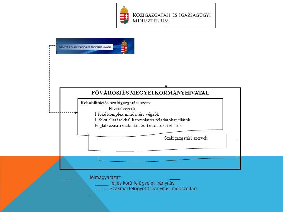 Szakigazgatási szervek Rehabilitációs szakigazgatási szerv Hivatalvezető I.fokú komplex minősítést végzők I. fokú ellátásokkal kapcsolatos feladatokat