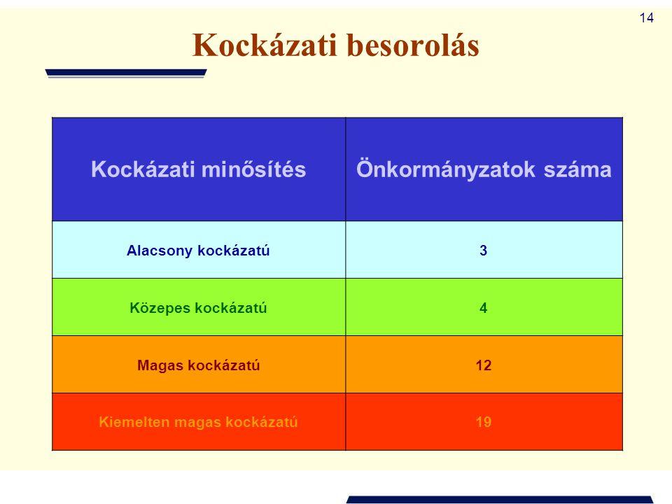 14 Kockázati besorolás Kockázati minősítésÖnkormányzatok száma Alacsony kockázatú3 Közepes kockázatú4 Magas kockázatú12 Kiemelten magas kockázatú19