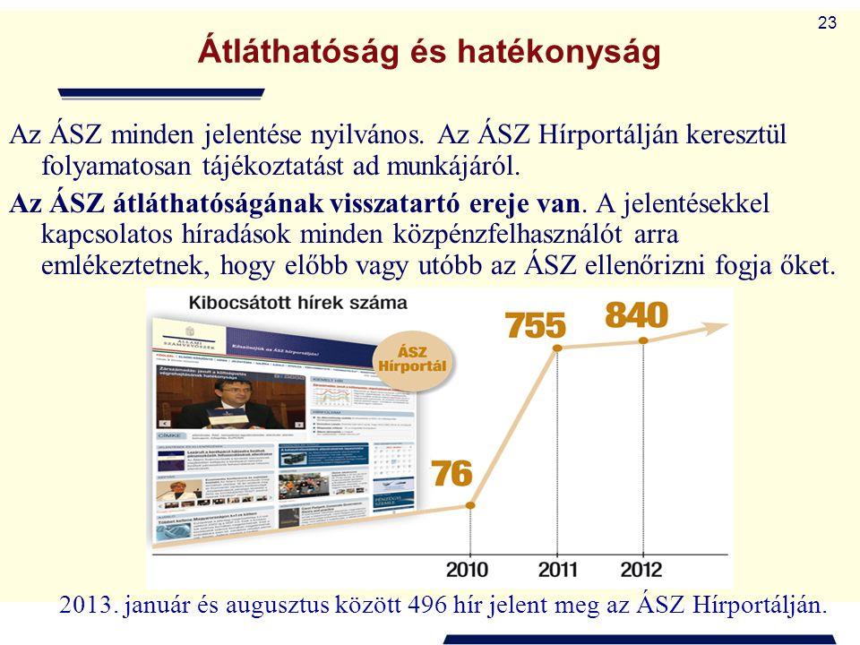23 Átláthatóság és hatékonyság Az ÁSZ minden jelentése nyilvános. Az ÁSZ Hírportálján keresztül folyamatosan tájékoztatást ad munkájáról. Az ÁSZ átlát