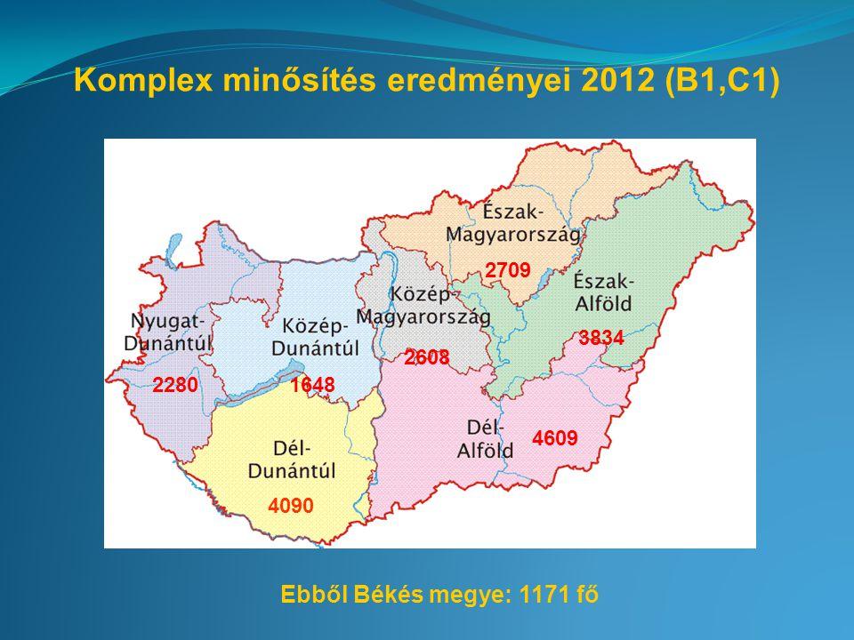 Komplex minősítés eredményei 2012 (B1,C1) 4090 22801648 2608 2709 3834 4609 Ebből Békés megye: 1171 fő