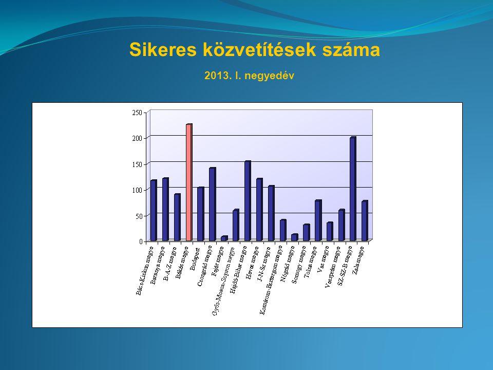Sikeres közvetítések száma 2013. I. negyedév