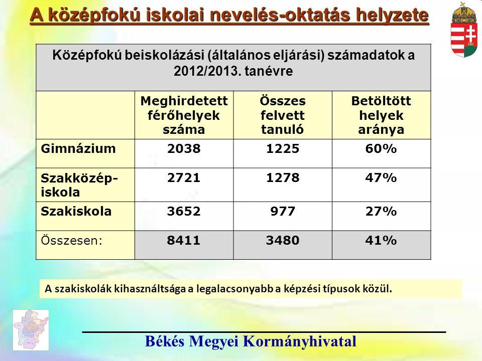 6 6 Békés Megyei Kormányhivatal Középfokú beiskolázási (általános eljárási) számadatok a 2012/2013. tanévre Meghirdetett férőhelyek száma Összes felve