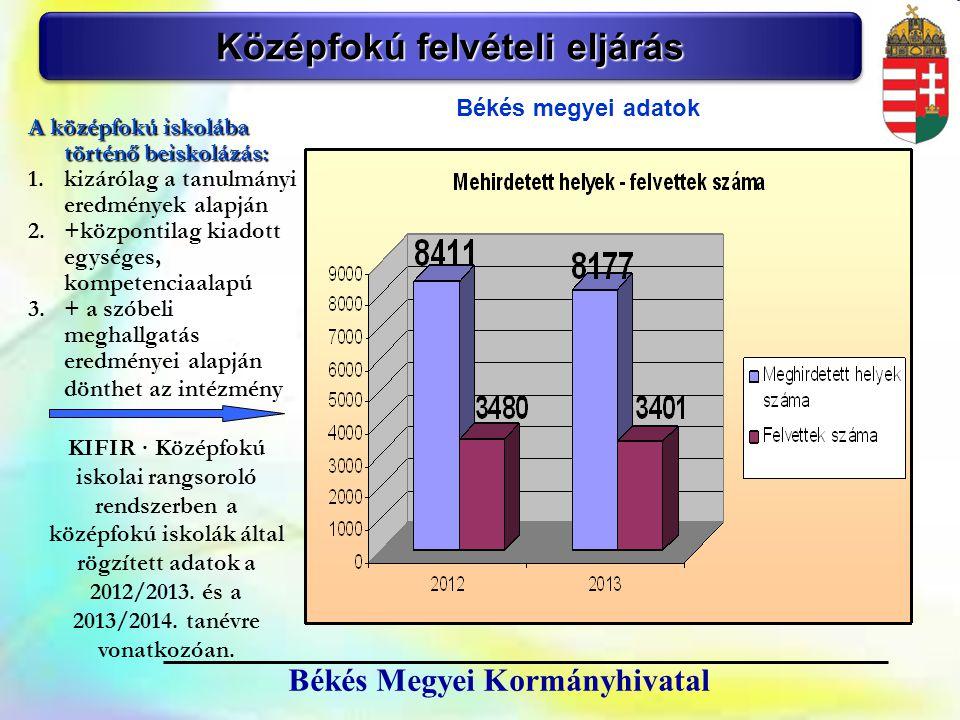 7 Békés Megyei Kormányhivatal Középfokú felvételi eljárás Békés megyei adatok A középfokú iskolába történő beiskolázás: 1.kizárólag a tanulmányi eredm