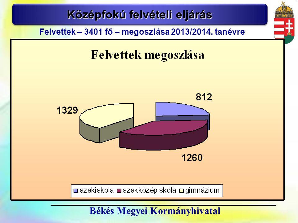 8 Békés Megyei Kormányhivatal Középfokú felvételi eljárás Felvettek – 3401 fő – megoszlása 2013/2014. tanévre