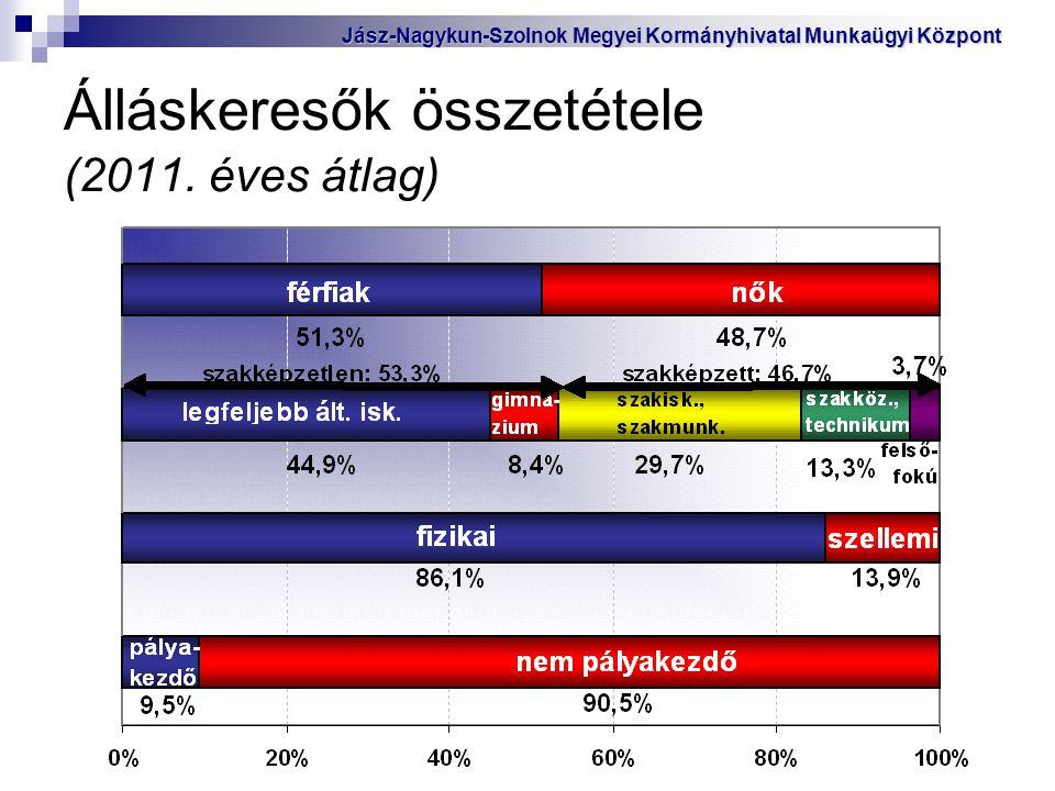 Álláskeresők összetétele (2011. éves átlag) Jász-Nagykun-Szolnok Megyei Kormányhivatal Munkaügyi Központ