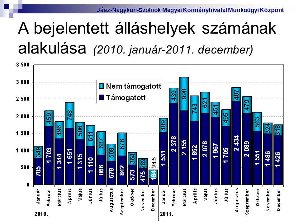 A bejelentett álláshelyek számának alakulása (2010. január-2011. december) Jász-Nagykun-Szolnok Megyei Kormányhivatal Munkaügyi Központ