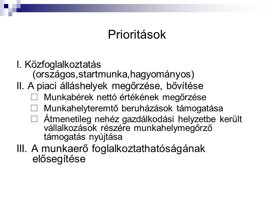 Prioritások I. Közfoglalkoztatás (országos,startmunka,hagyományos) II. A piaci álláshelyek megőrzése, bővítése  Munkabérek nettó értékének megőrzése