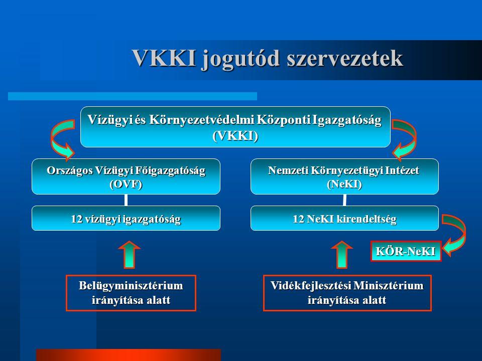VKKI jogutód szervezetek KÖR-NeKI Belügyminisztérium irányítása alatt Vidékfejlesztési Minisztérium irányítása alatt